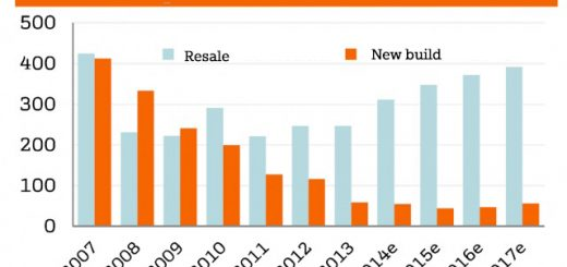 House sales Spain